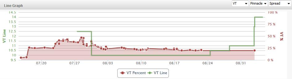 VT Line Graph