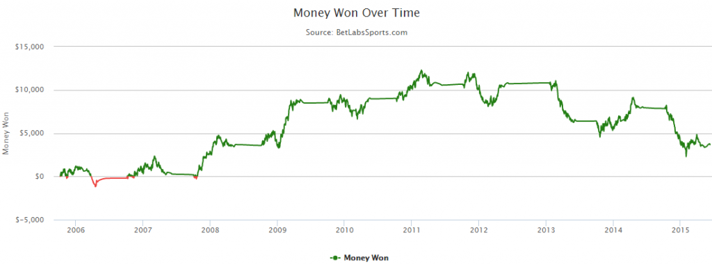 2015 NHL Betting Against