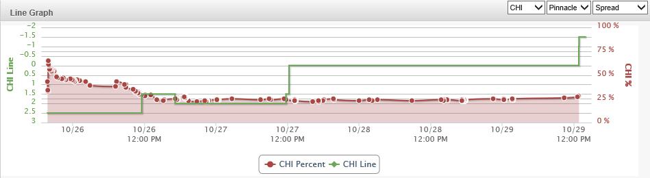 CHI line graph
