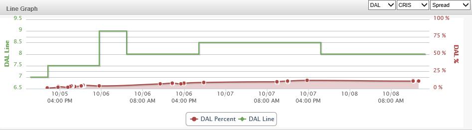 Dal line chart