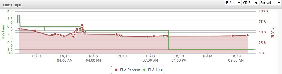 Fla line graph
