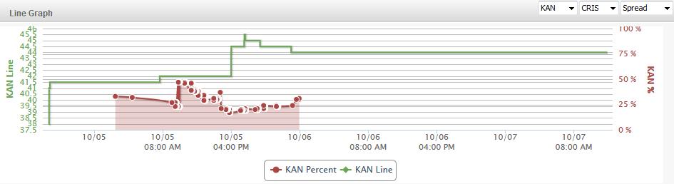 KAN Line Graph
