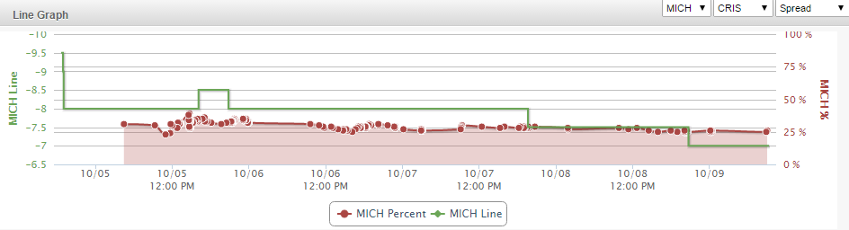 Michigan Line Graph