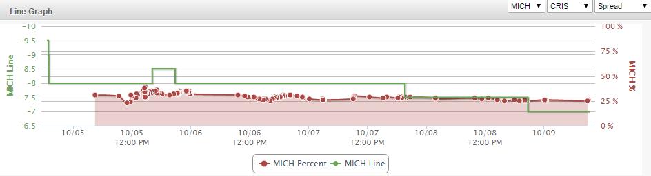 Michigan Line Graph