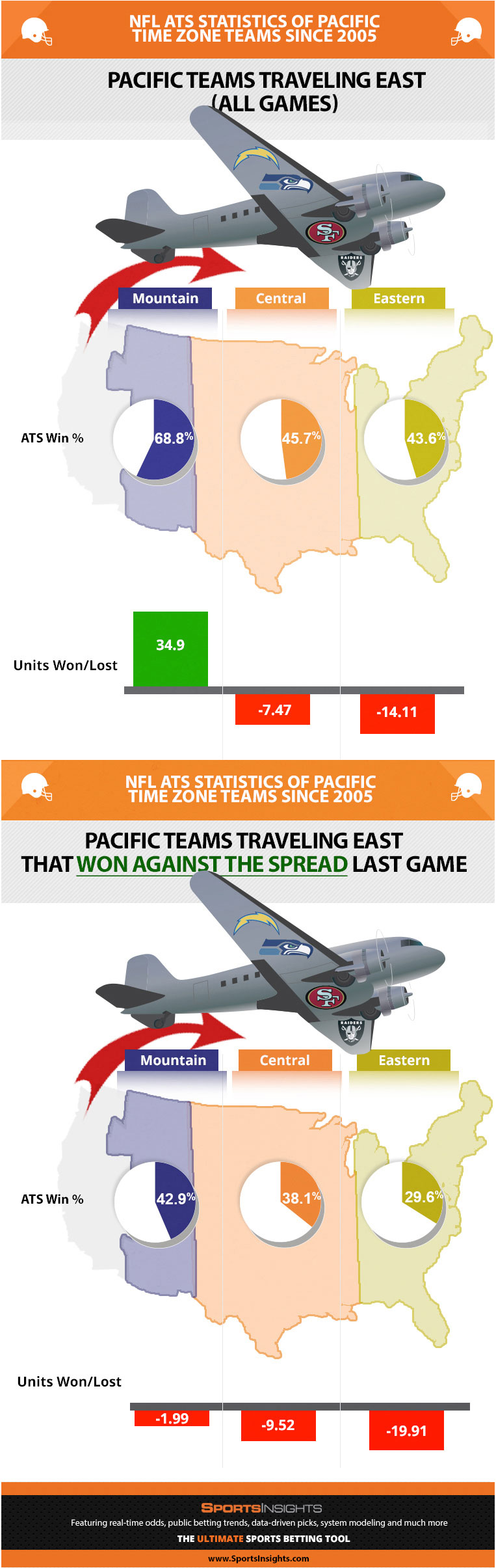 NFL West Teams Traveling East
