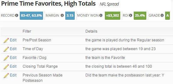 Prime Time Favs, High Totals
