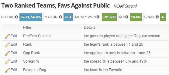 Ranked Teams, Bet Fav