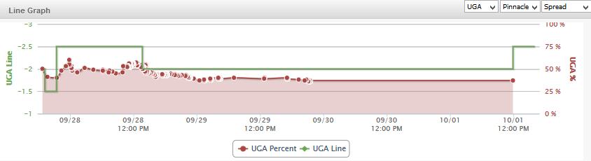 UGA BAMA Line Graph