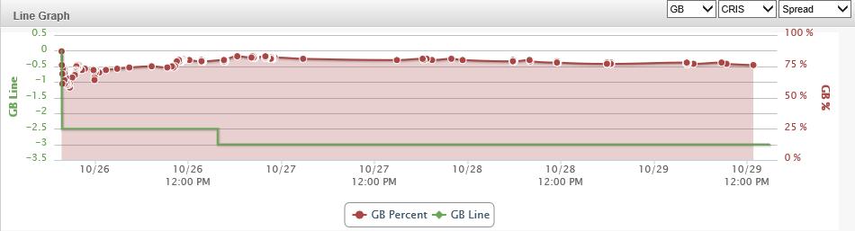 gb line graph