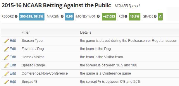 2015-16 NCAAB Betting Against