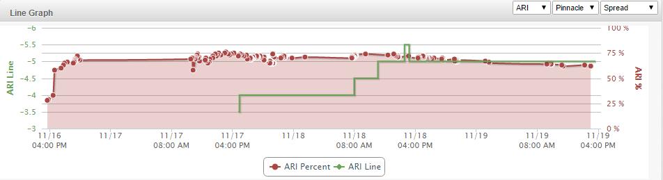 ARI Line Graph
