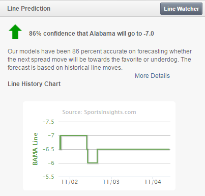 Bama Line Predictor