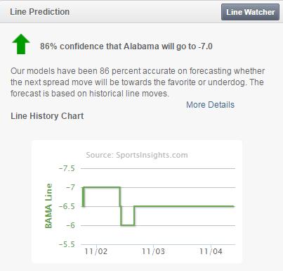 Bama Line Predictor