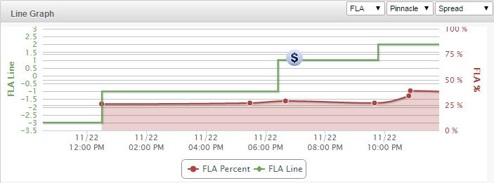 FloridaState-Florida-Line-Chart