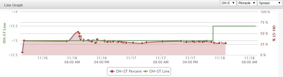 OSU Line Graph