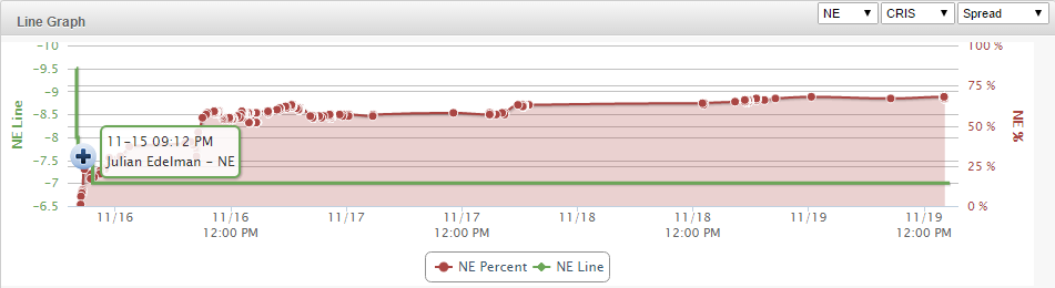 Patriots Line Graph