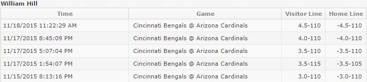 WH Cardinals Bengals