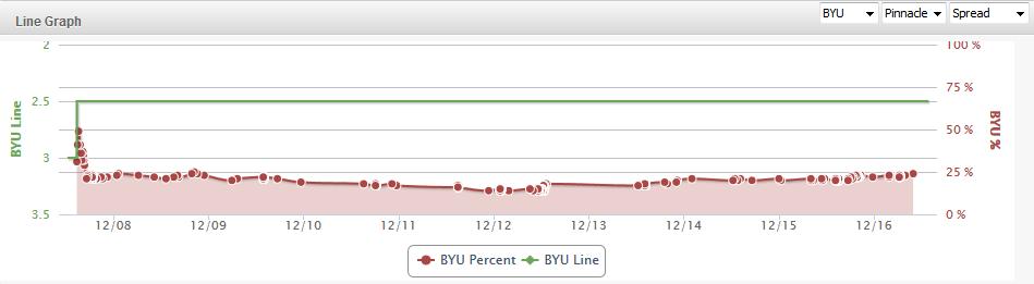 BYU Line Graph