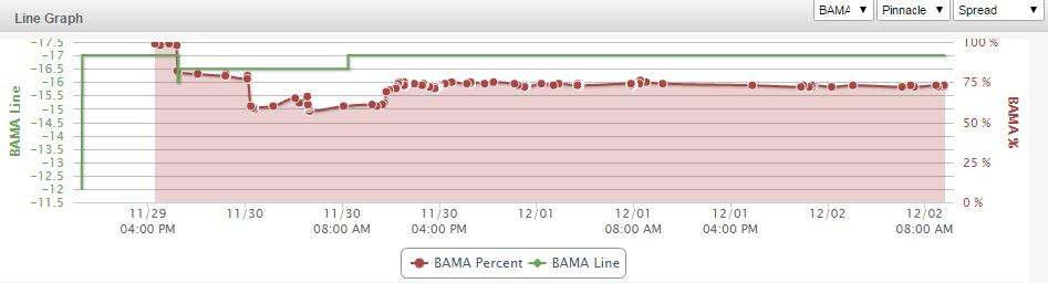 Bama Line Graph
