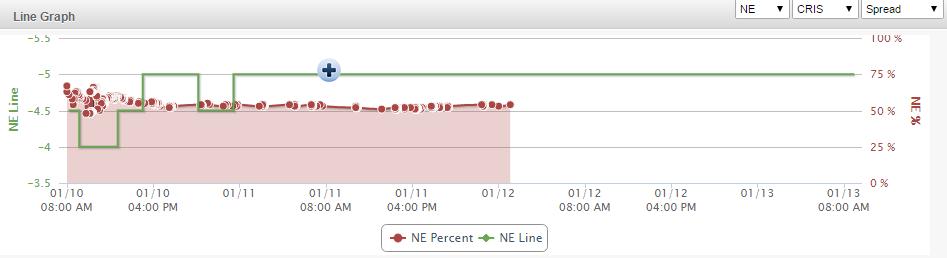 NE Line Graph