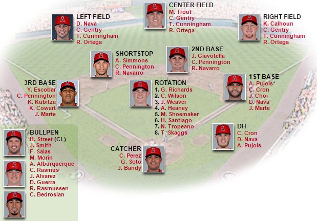 Angels depth