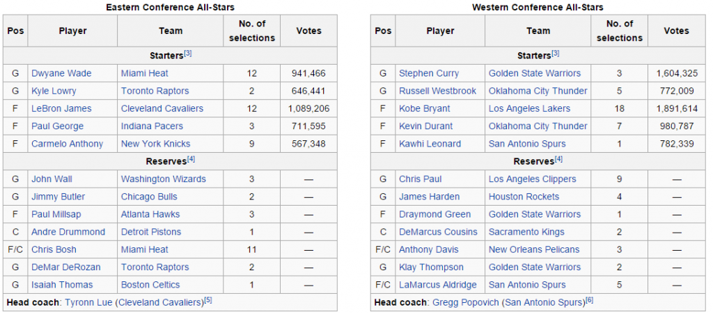 NBA All Star Voting