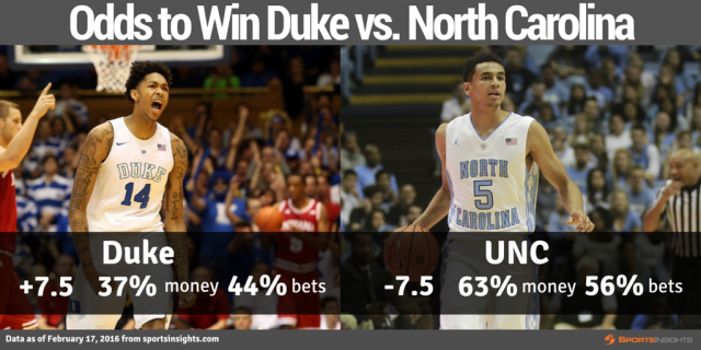 Odds to Win Duke vs. UNC - high quality