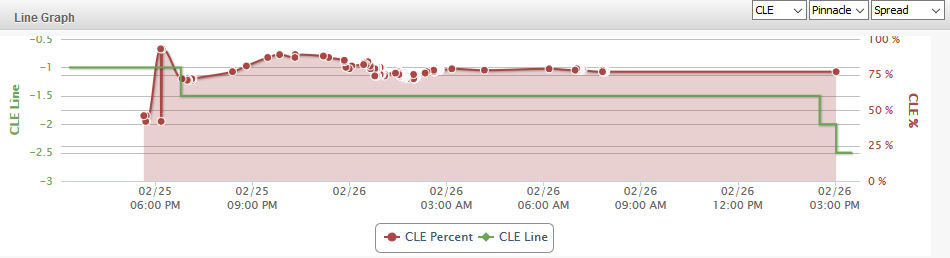 Tor Line Graph