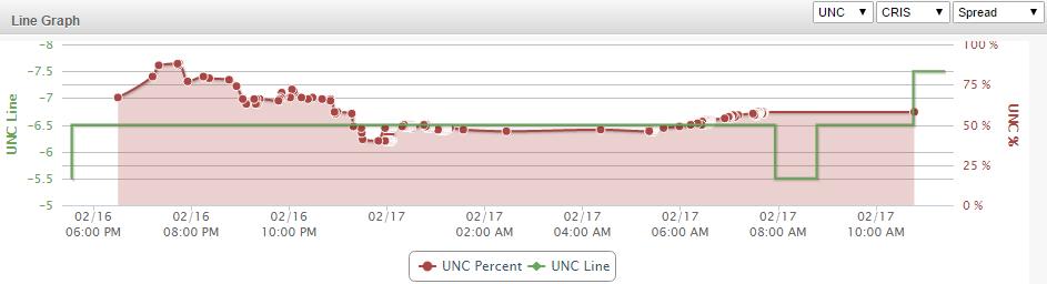 UNC Line Graph