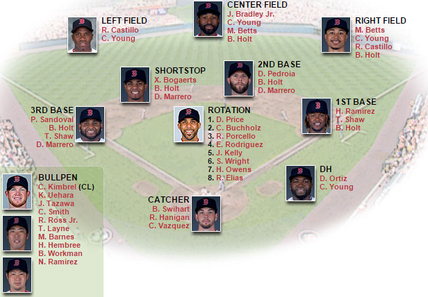 sox depth