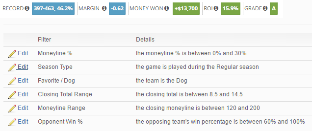 MLB Betting Against