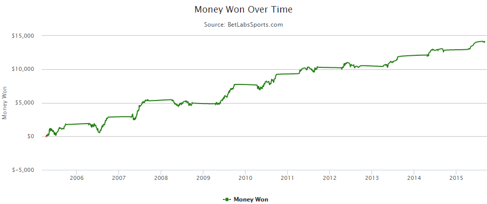 Money won over time