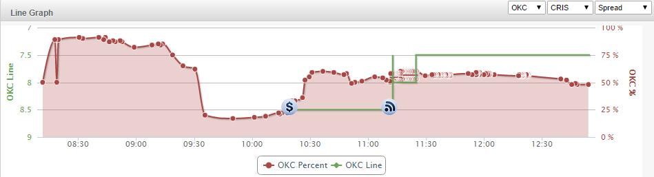 OKC Line Graph