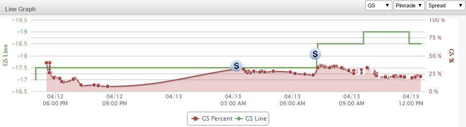 GS Line Graph