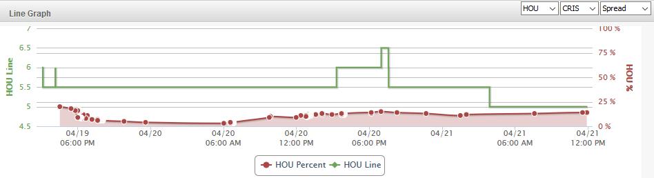 HOU Line Graph