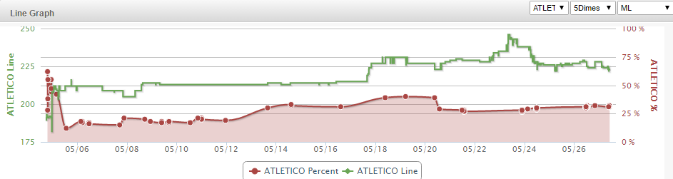 atletico real line graph