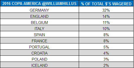 william hill euro 2016
