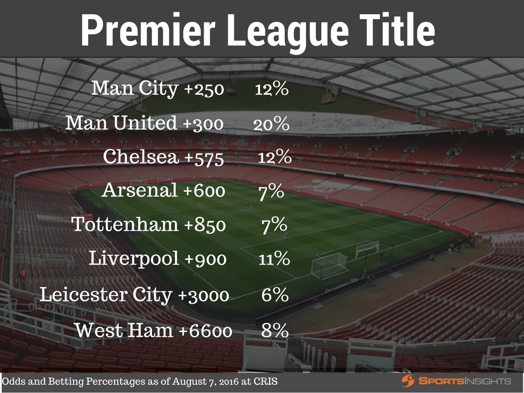 2016-17 EPL Title(4)