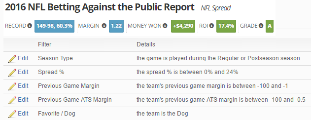 NFL Betting Against System