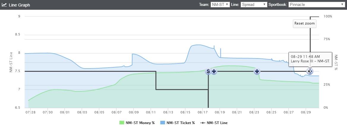 UTEP-NM Line Chart