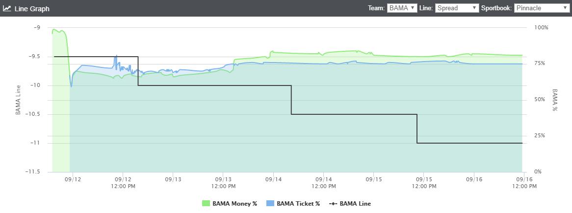 bama-line-graph