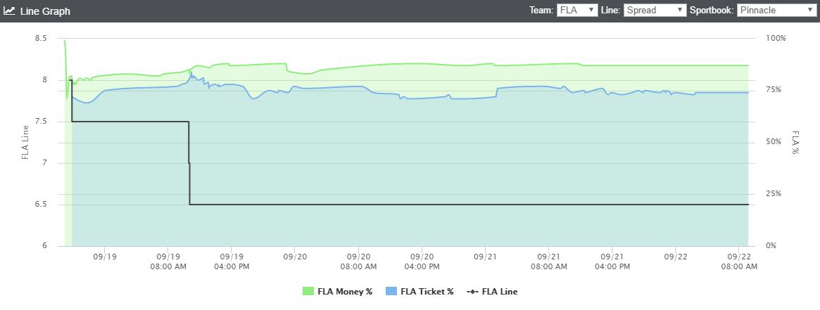 fla-line-graph