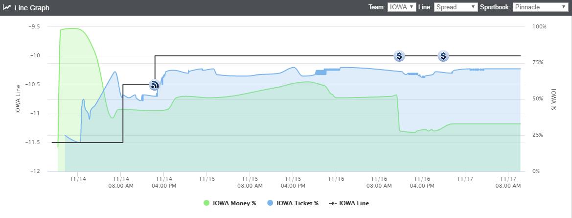 iowa-line-graph