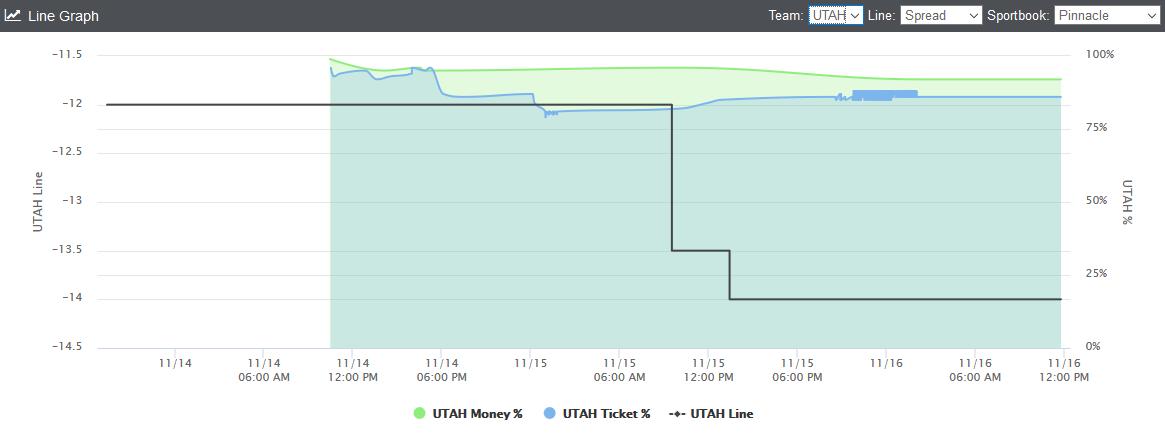 utah-line-graph