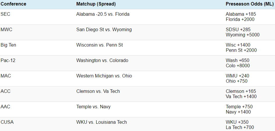 ncaaf-conf-title-games