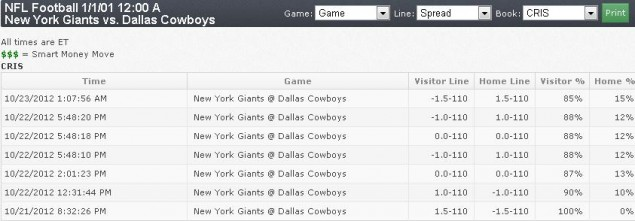 the spread nfl public bets cowboys giants line