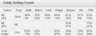 Sportsbooks Betting Trends
